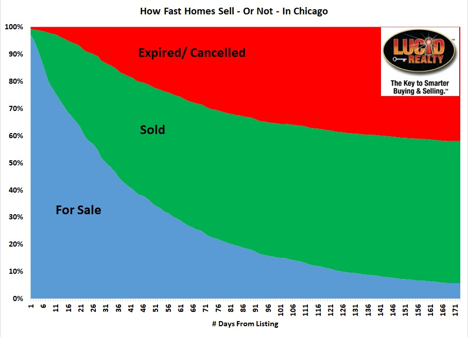 How fast are homes selling in Chicago or not selling?