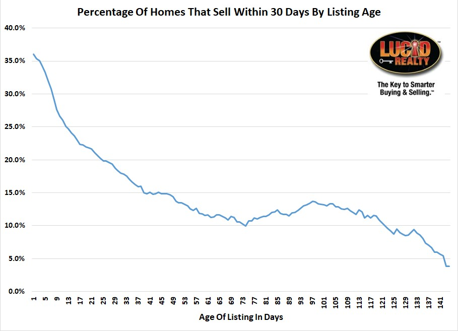 Probability of Chicago home sale by age of listing